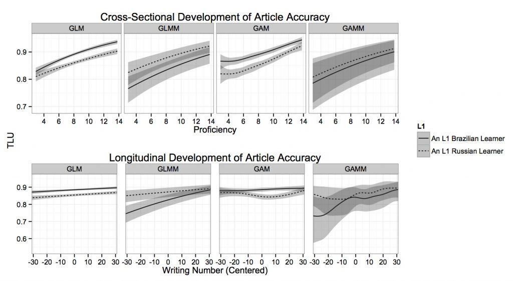 DevelopmentAcrossModels